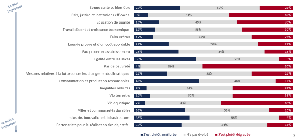 We need to accelerate the transition towards a fair and ecological society, according to IFOP-Association 4D poll