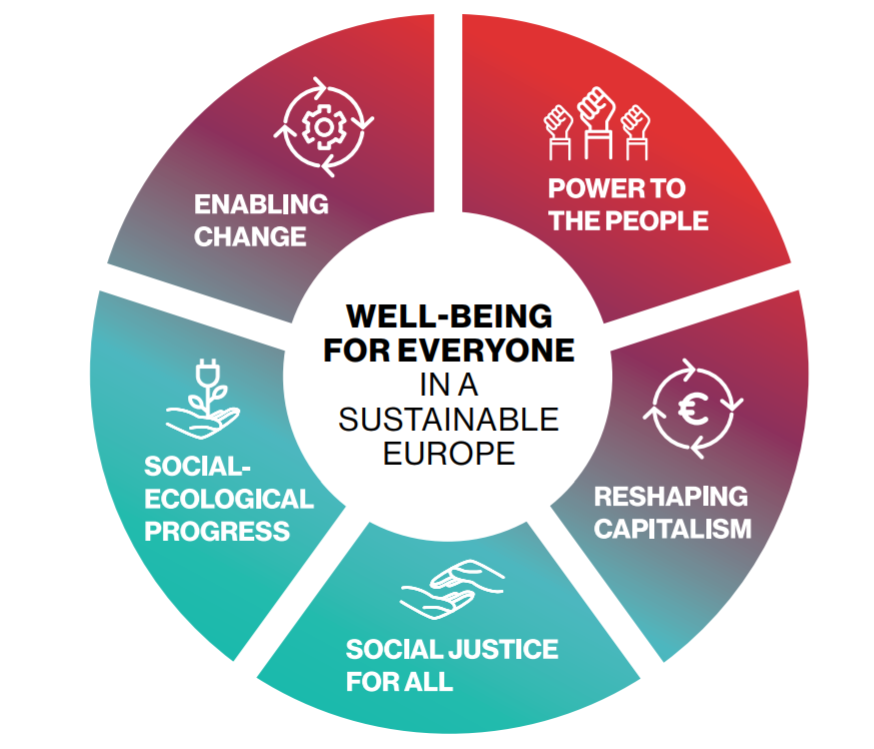 The unbearable burden of inequalities (or the 2030 Agenda as a roadmap to fight inequalities in Europe)