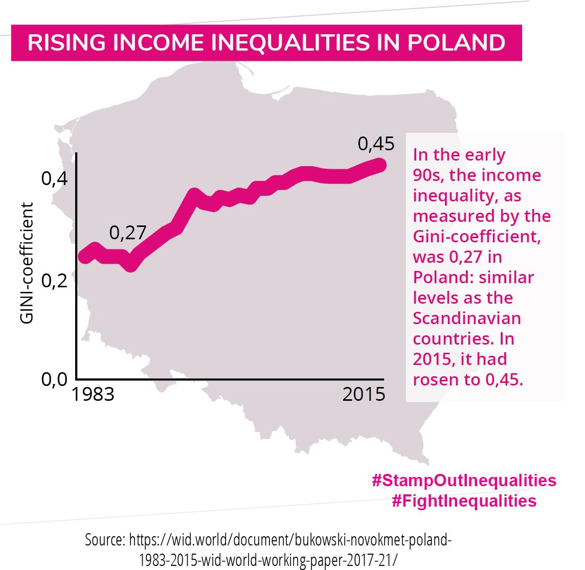 Info graphic Poland