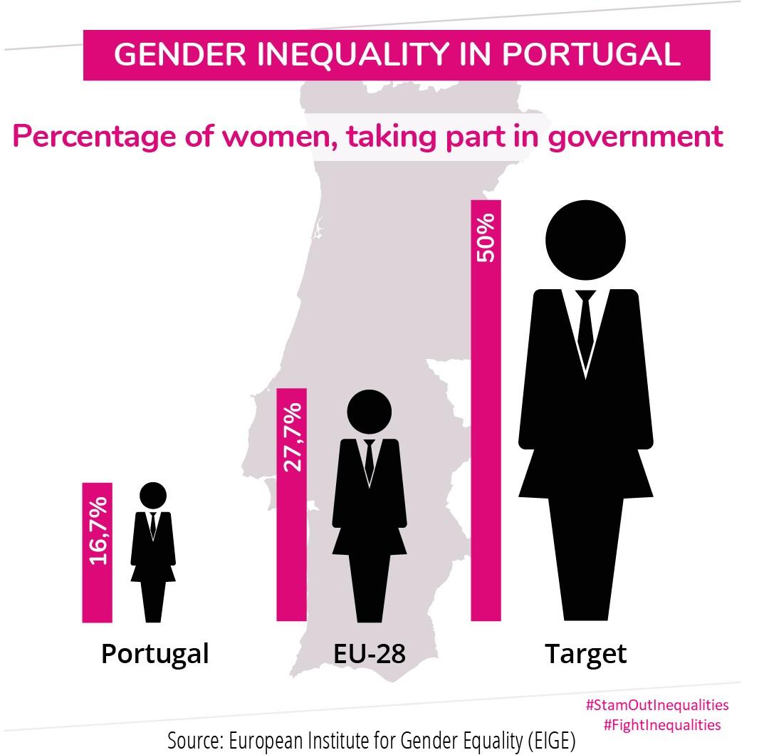 Info graphic Portugal