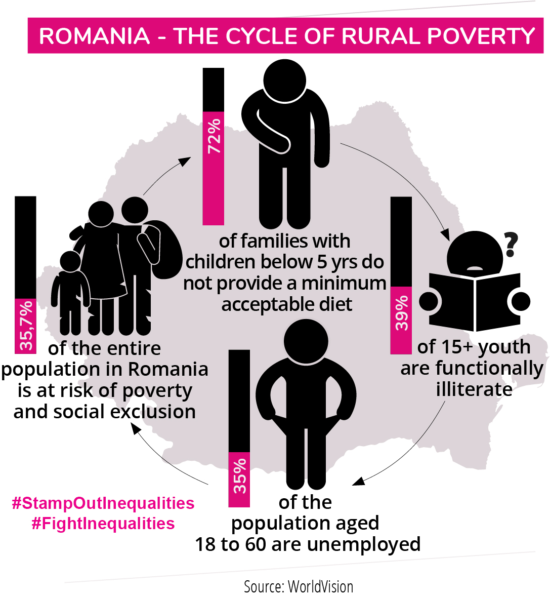 Info graphic Romania