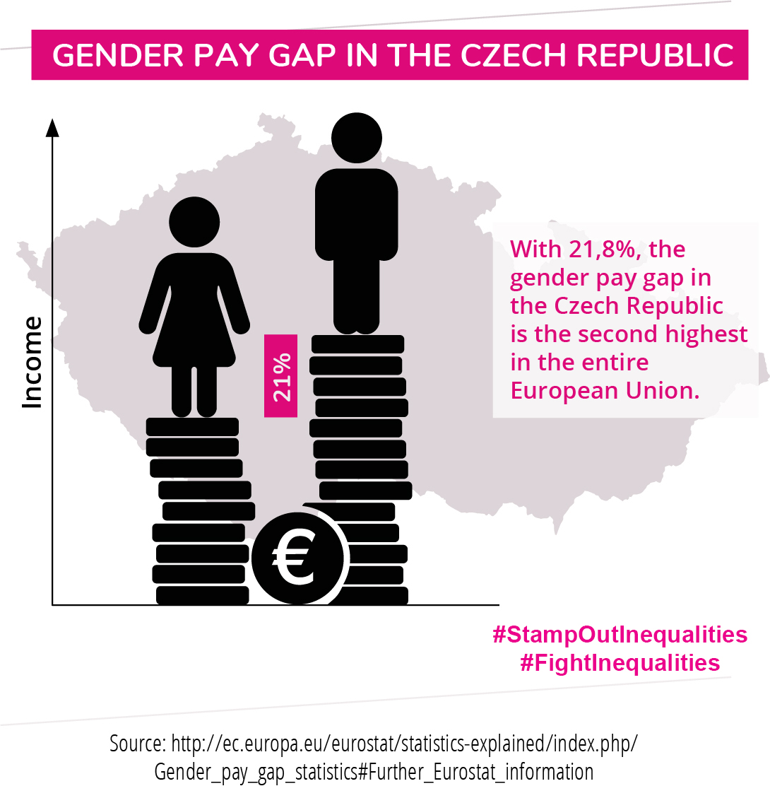 Info graphic Czech Republic